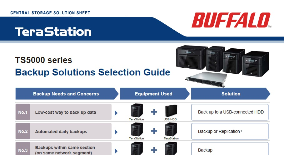 Backup Solutions Selection Guide